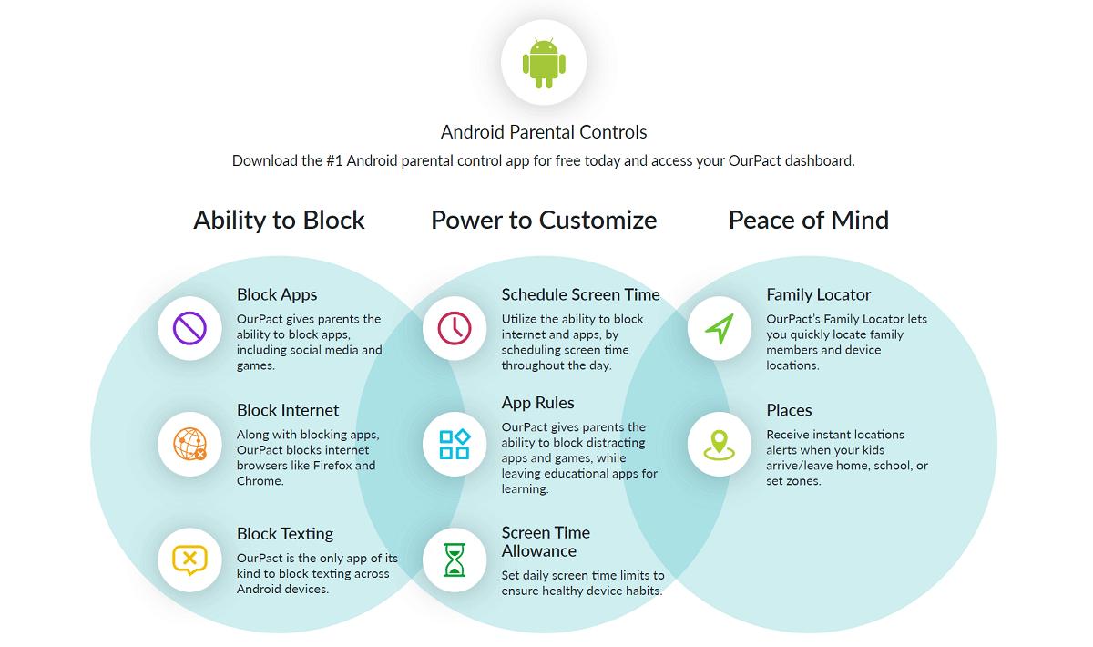 Características de OurPact